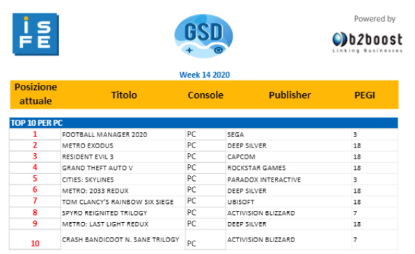 Football Manager è il videogame per PC più venduto in Italia